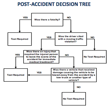 FMCSA Post Accident Tree